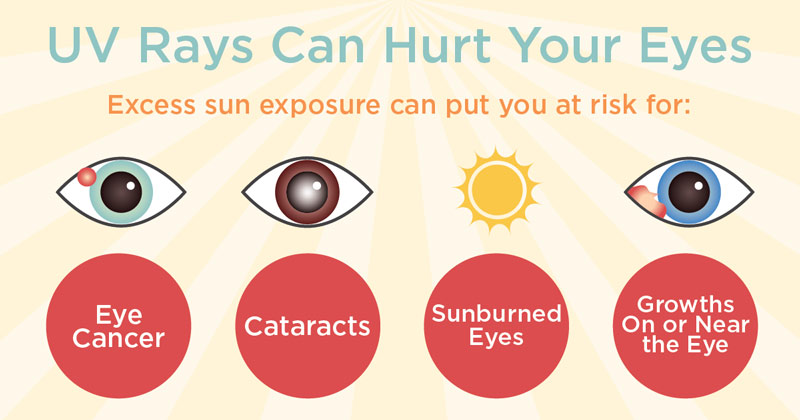 Exposure to UV rays raises the risk of eye cancers, cataracts, growths on the eye and sunburn to the eye.